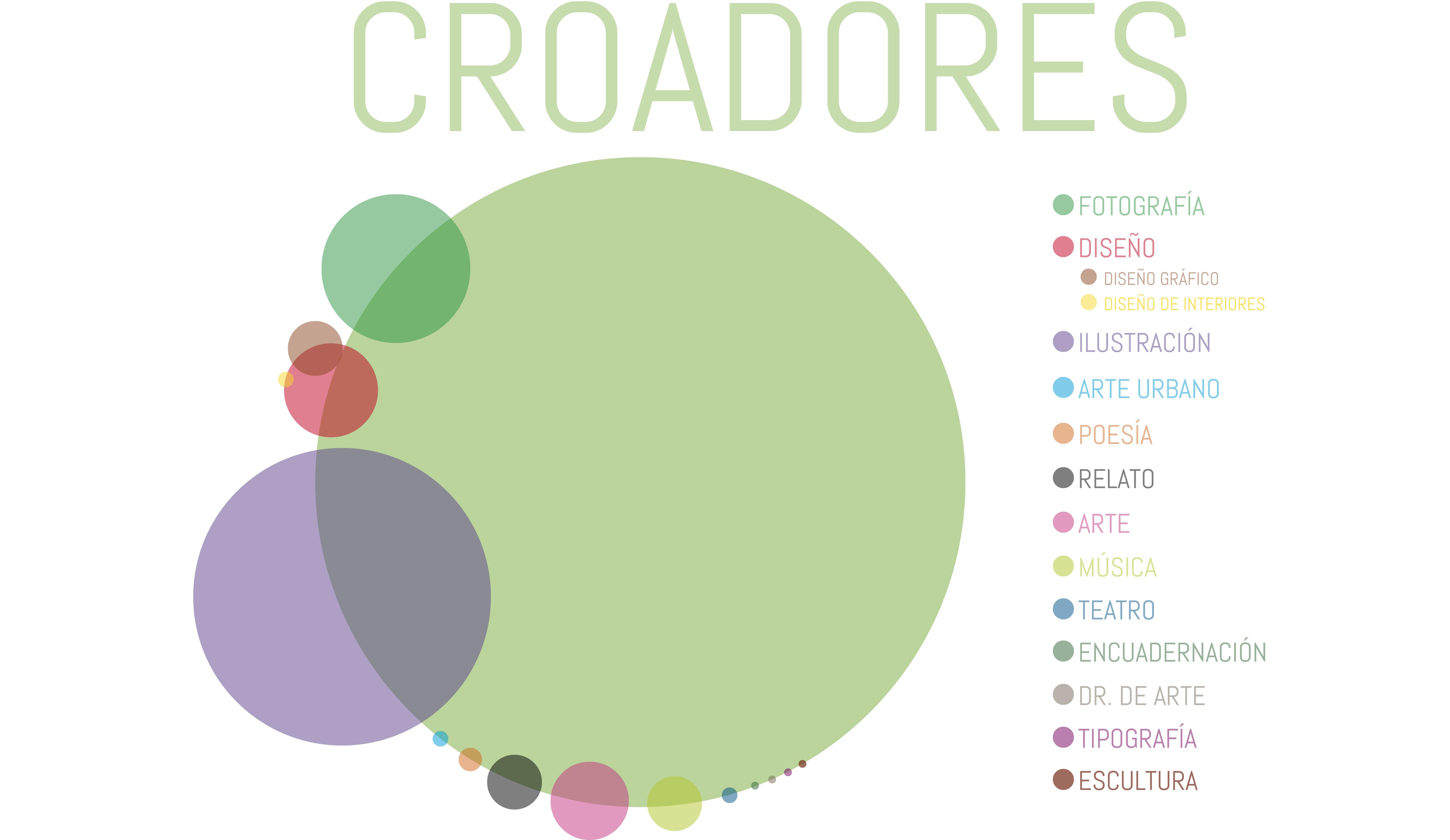 estudio croa2
